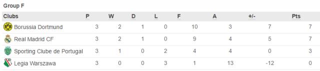 Лига Чемпионов-2016/2017: третья победа Лестера