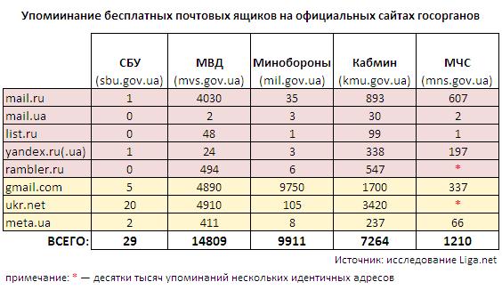 Находная для шпиона: почему украинские силовики так любят Mail.RU?