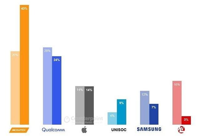Годами обманывающая пользователей MediaTek захватила попловину рынка мобильных процессоров