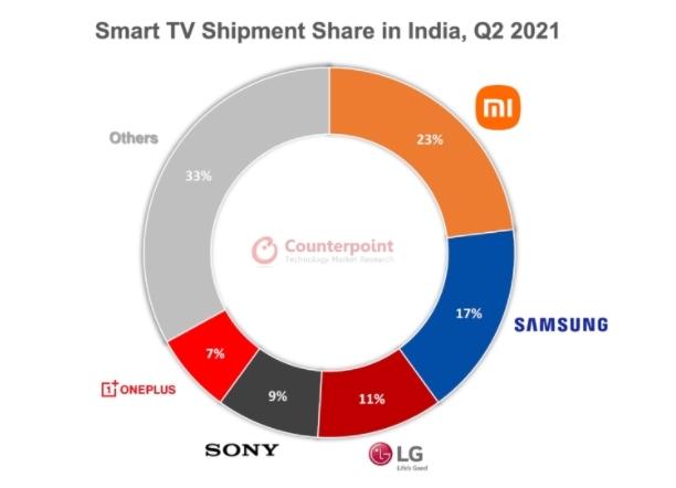 Xiaomi обошла Samsung на рынке Smart TV в Индии