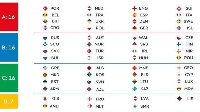 В UEFA утвердили формат нового розыгрыша Лиги Наций