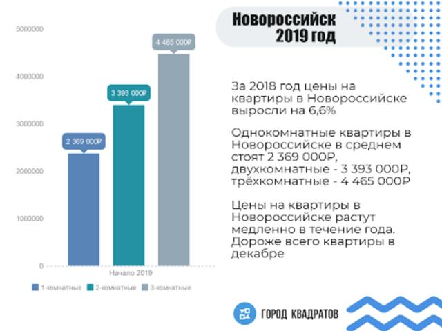 Недвижимость Новороссийска: время выгодных вложений?