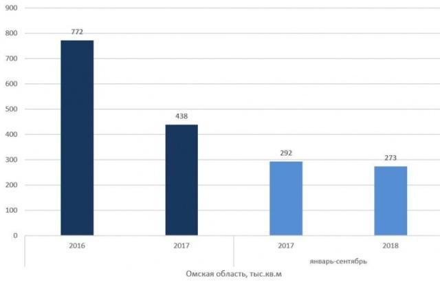 Недвижимость Омска: спрос обгоняет предложение