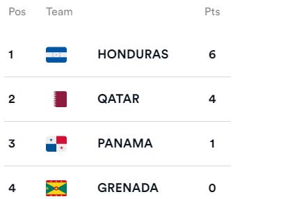 Кубок КОНКАКАФ: Гондурас выходит в четвертьфинал, Катар разгромил Гренаду