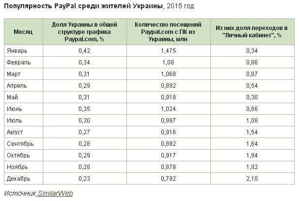 Государство-изгой: почему НБУ не пускает PayPal в Украину?