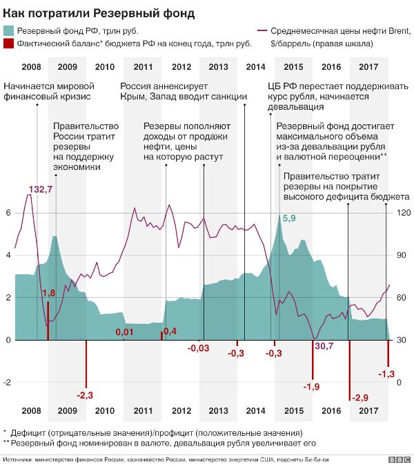 Резервный фонд РФ