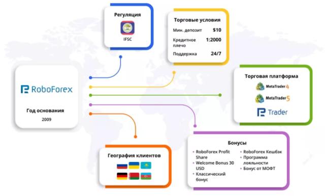 Работа с Forex: правильно выбираем брокера