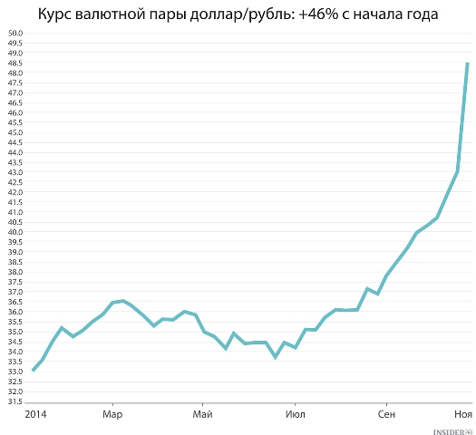 С валютных площадок в течение дня приходили новости о росте курса рубля