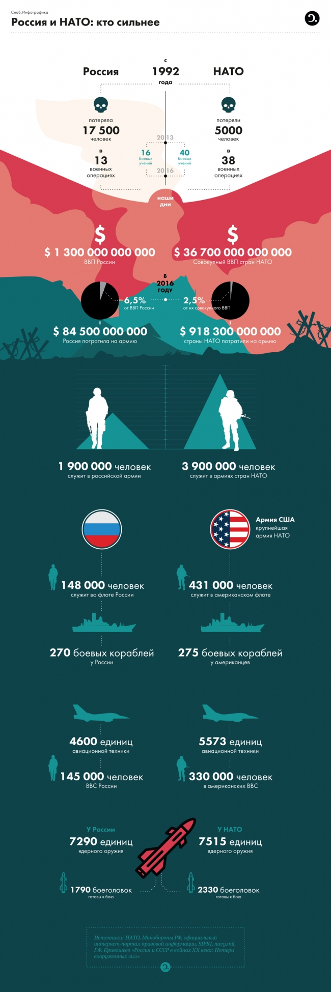 Россия против НАТО