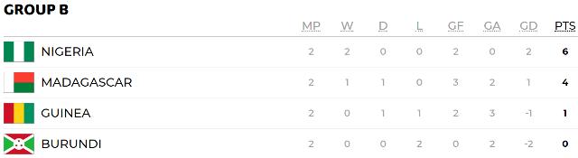 КАН-2019: Алжир обыграл Сенегал и вышел в плей-офф