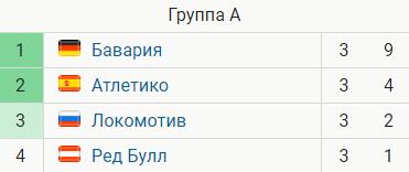 Лига Чемпионов: фиаско Шахтера, Атлетико не смог обыграть Локомотив
