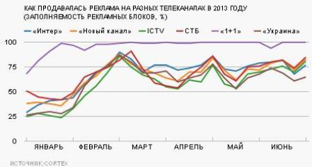 Продажи ТВ-рекламы 2013