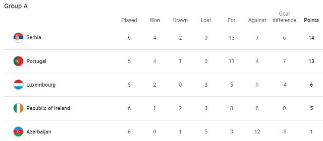 ЧМ-2022: Швейцария обыграла Северную Ирландию, разгромные победы Англии и Дании