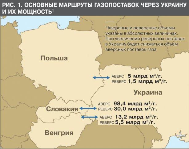 Основные маршруты загопоставок через Украину и их мощность