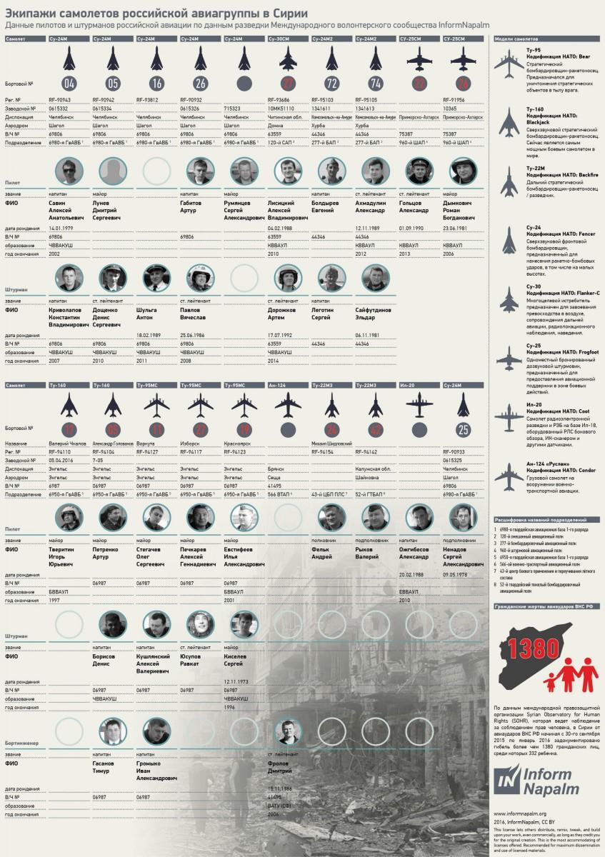 Волонтеры опубликовали данные российских военных, причастных к преступлениям в Сирии