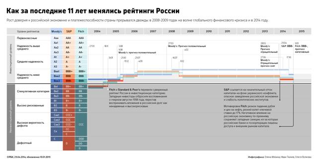 Доллар по 75: что будет от снижения рейтинга России до «мусорного»