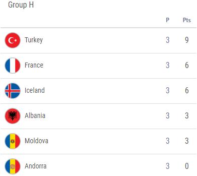 Евро-2020: Турция переиграла Францию, Италия разгромила Грецию