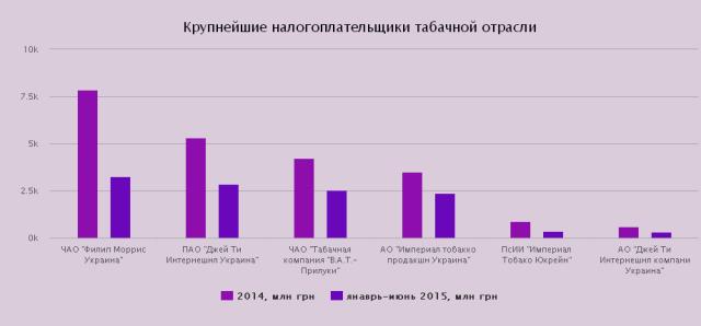 Кто кормит Украину: ТОП-100 налогоплательщиков страны