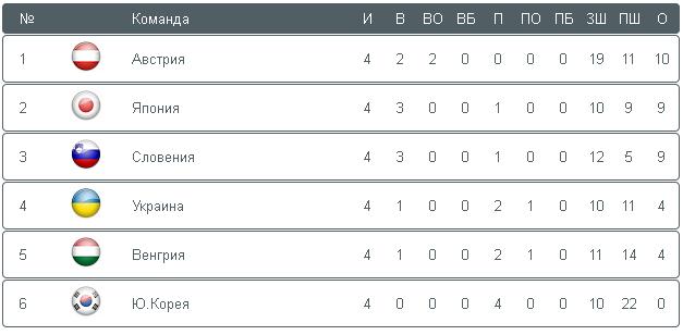 Чемпионат мира по хоккею: Украина уступает Словении