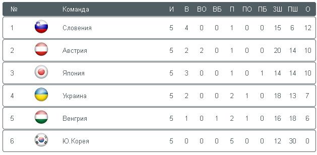 Чемпионат мира по хоккею в первом дивизионе 2014