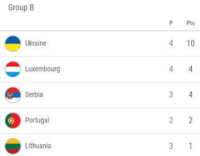 Евро-2020: Украина вымучила победу над Люксембургом, Испания разгромила Швецию