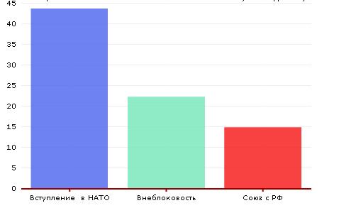 В Украине втрое возросло число сторонников вступления в НАТО