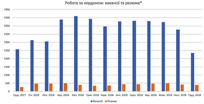 Работа для украинцев: в каких странах самые выгодные вакансии?