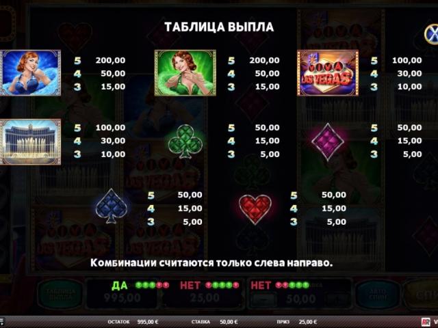 Город мечты: обзор игры Viva Las Vegas