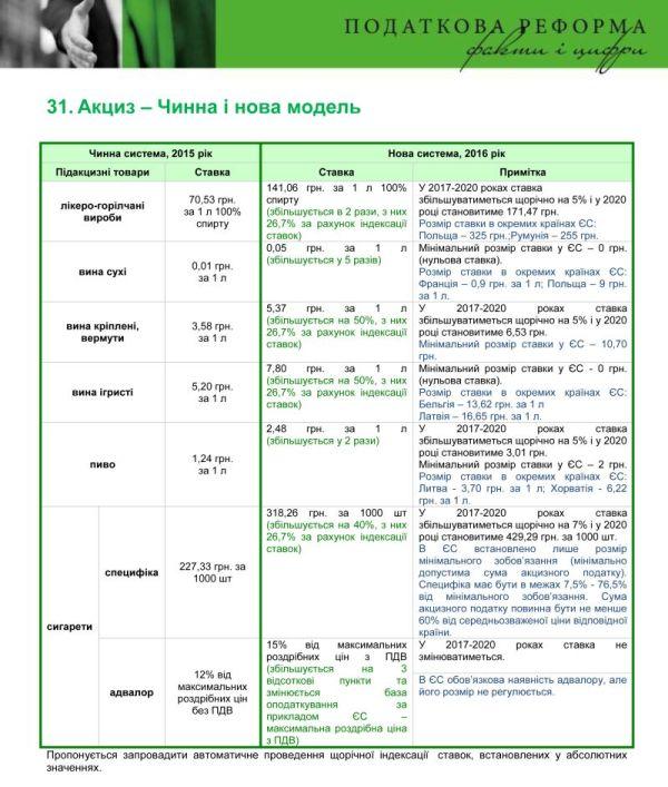 Налоговая реформа от Яресько разорит бизнес на 60 млрд. грн