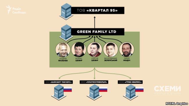 Зеленский ведет бизнес в РФ за государственные деньги Украины